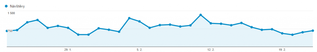 blog - data z Google Analytics.png